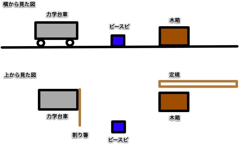 力学台車の配置図