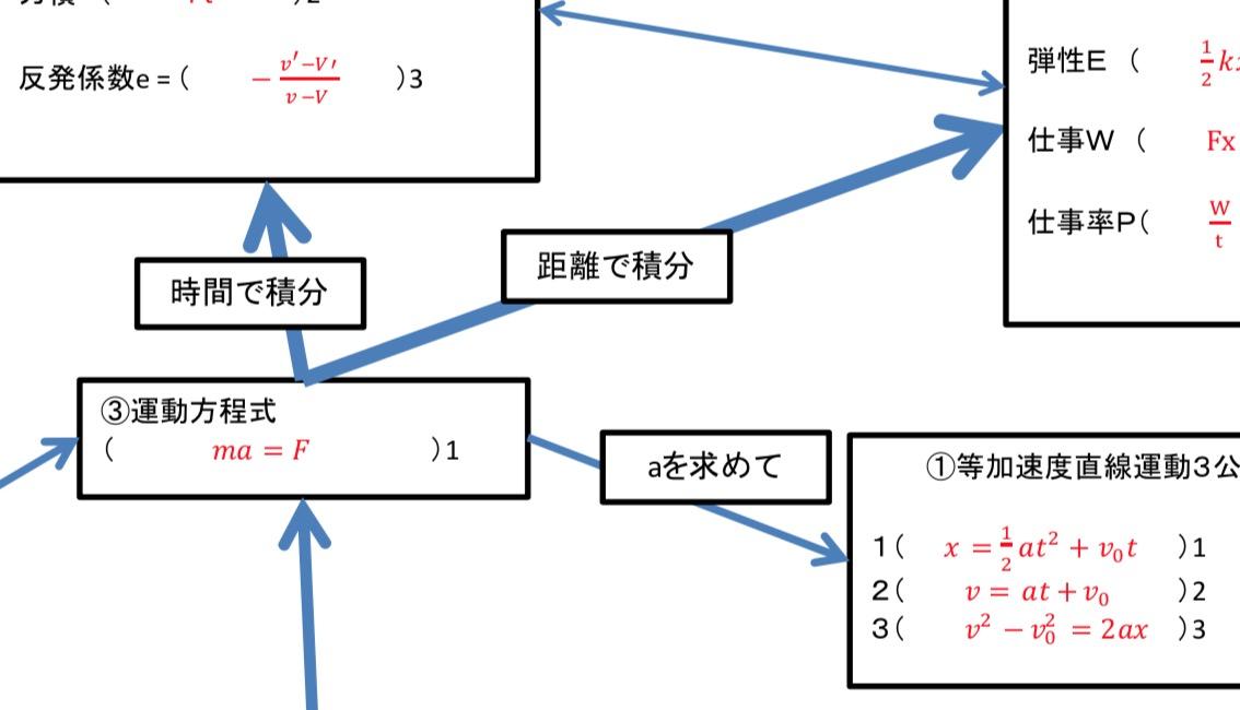 繋がりがよく分かる!公式暗記マップ力学編!(高校物理) | 科学のネタ帳